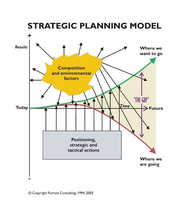 Business Model vs. Business Plan